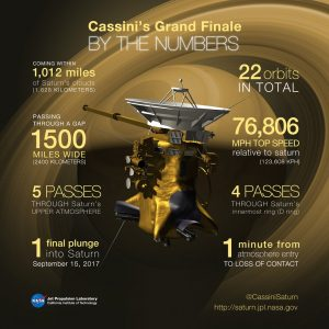 Some key numbers for Cassini's Grand Finale and final plunge into Saturn - NASA JPL-Caltech