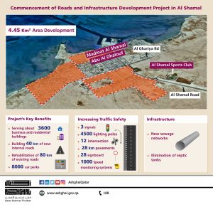 Phase 1 of the Roads & Infrastructure project in Al Shamal - Ashghal