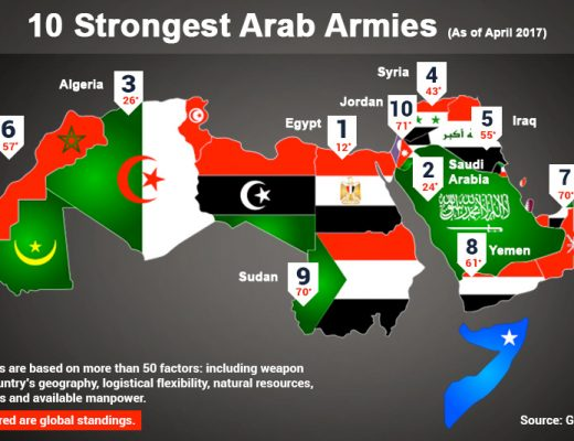 10 Strongest Arab Armies
