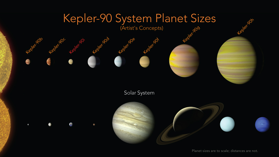 The Kepler-90 star system compared with our solar system